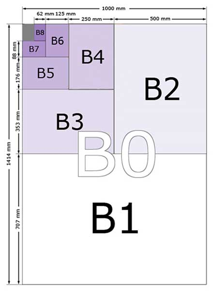 Table of B series paper sizes