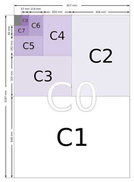 Table of C series envelope sizes